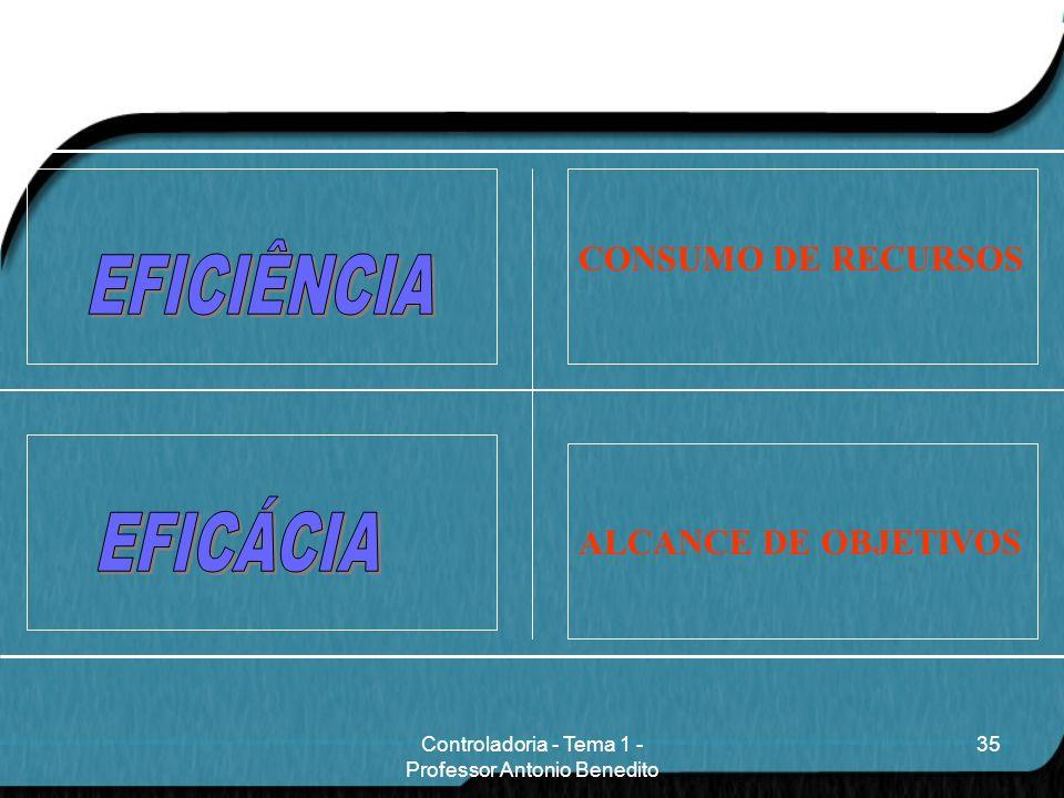 ALCANCE DE OBJETIVOS CONSUMO DE RECURSOS 35Controladoria - Tema 1 - Professor Antonio Benedito