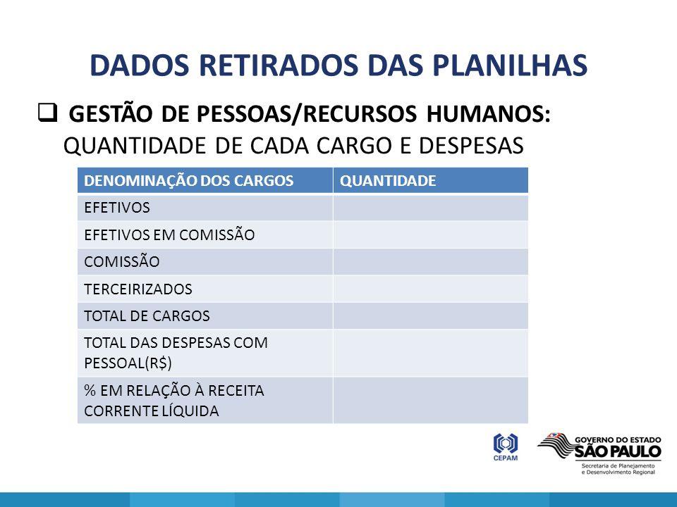 DADOS RETIRADOS DAS PLANILHAS GESTÃO DE PESSOAS/RECURSOS HUMANOS: QUANTIDADE DE CADA CARGO E DESPESAS DENOMINAÇÃO DOS CARGOSQUANTIDADE EFETIVOS EFETIV