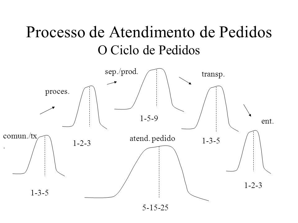 Processo de Atendimento de Pedidos O Ciclo de Pedidos 1-3-5 1-2-3 1-5-9 1-3-5 1-2-3 5-15-25 comun./tx. proces. sep./prod. transp. ent. atend. pedido