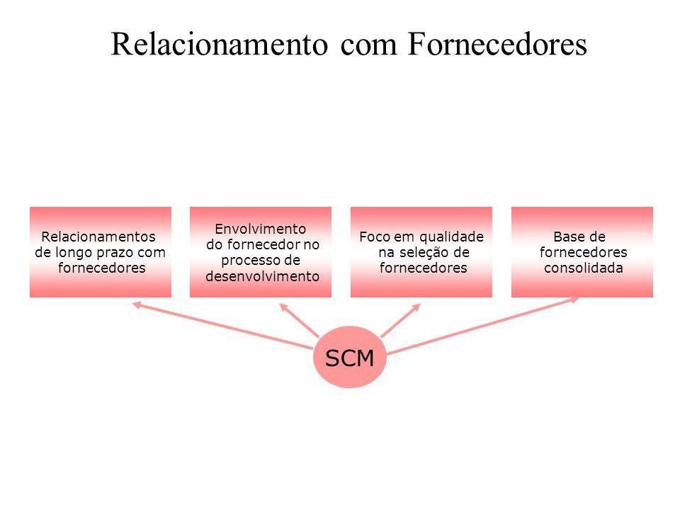 Relacionamentos de longo prazo com fornecedores Foco em qualidade na seleção de fornecedores Envolvimento do fornecedor no processo de desenvolvimento