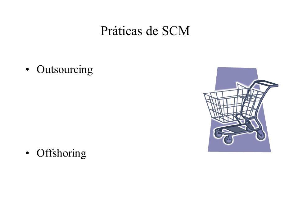 Práticas de SCM Outsourcing Offshoring