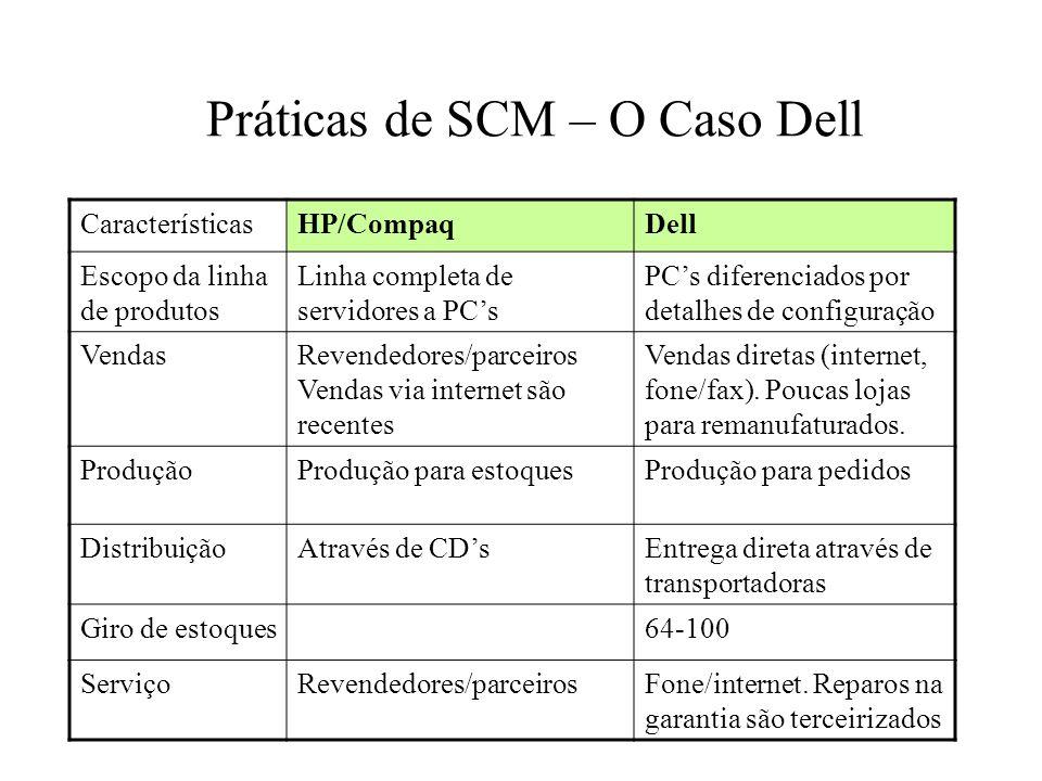 Práticas de SCM – O Caso Dell CaracterísticasHP/CompaqDell Escopo da linha de produtos Linha completa de servidores a PCs PCs diferenciados por detalh
