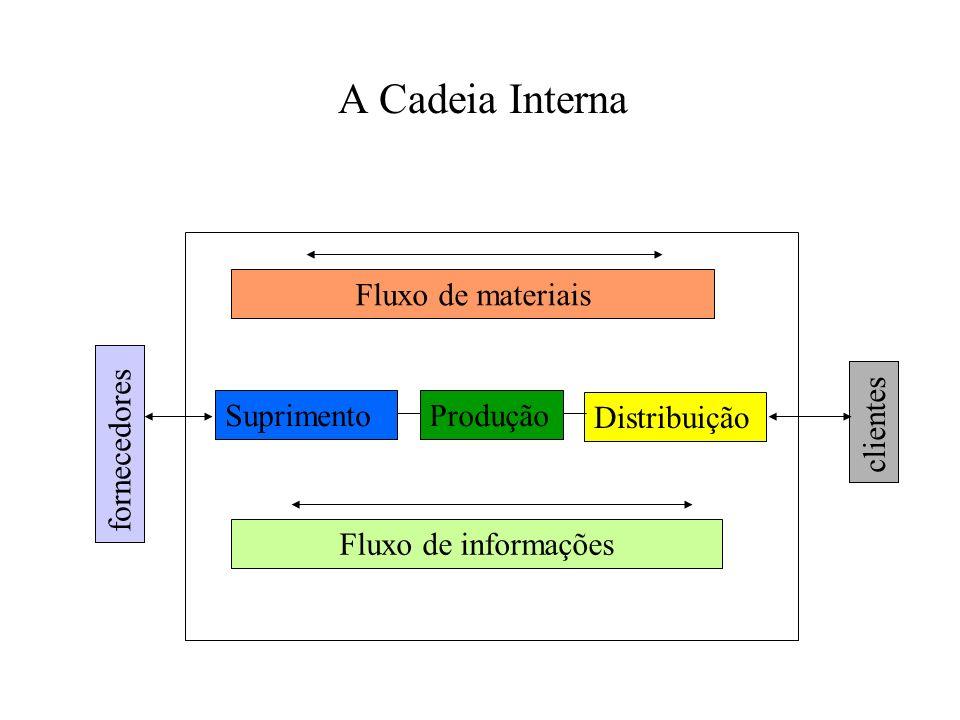 A Cadeia Interna SuprimentoProdução Distribuição Fluxo de materiais Fluxo de informações fornecedores clientes