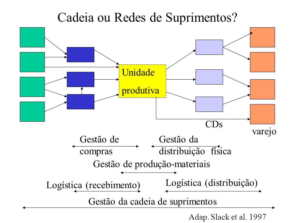 Gestão de compras Unidade produtiva Gestão da distribuição física Logística (distribuição) Gestão de produção-materiais Gestão da cadeia de suprimento