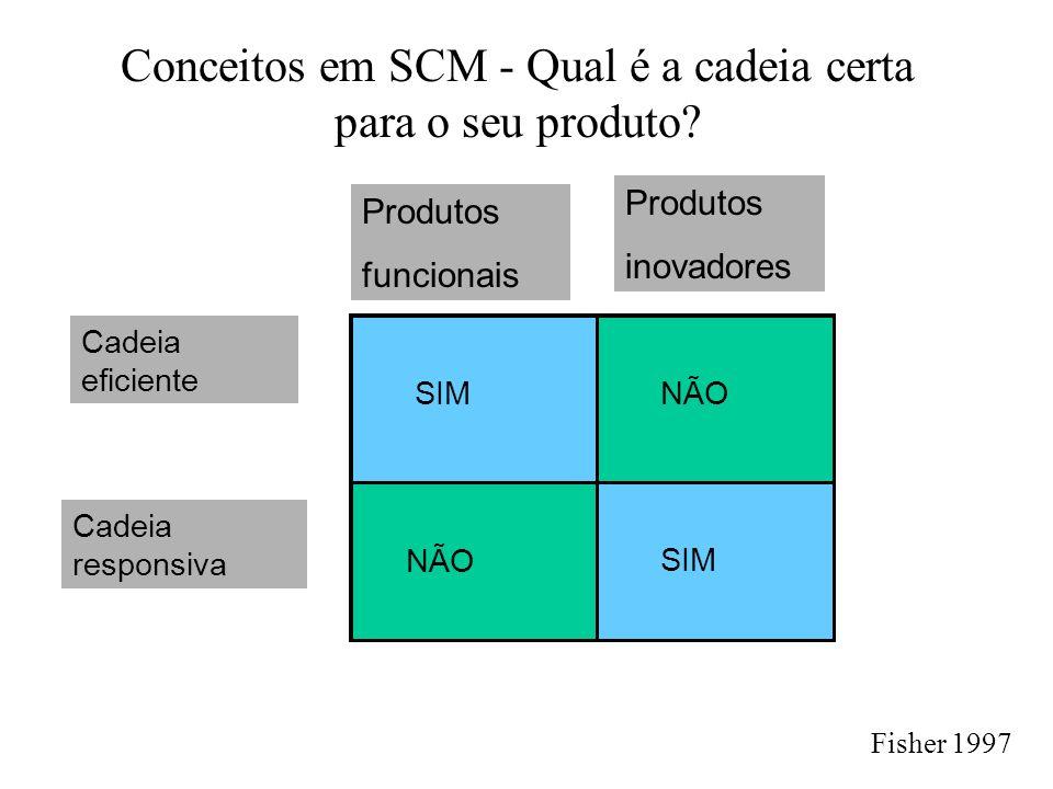 Conceitos em SCM - Qual é a cadeia certa para o seu produto? Cadeia eficiente Cadeia responsiva Produtos funcionais Produtos inovadores SIM NÃO Fisher