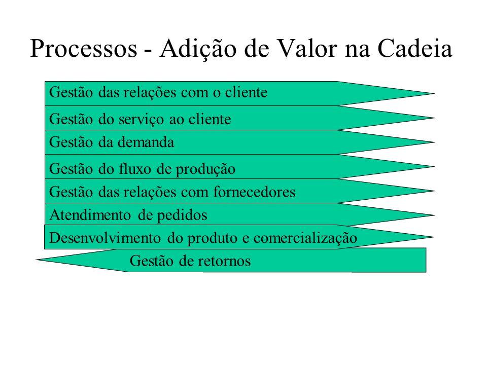 Processos - Adição de Valor na Cadeia Desenvolvimento de novos produtosGestão do fluxo de produção Gestão das relações com o cliente Retornos Atendime
