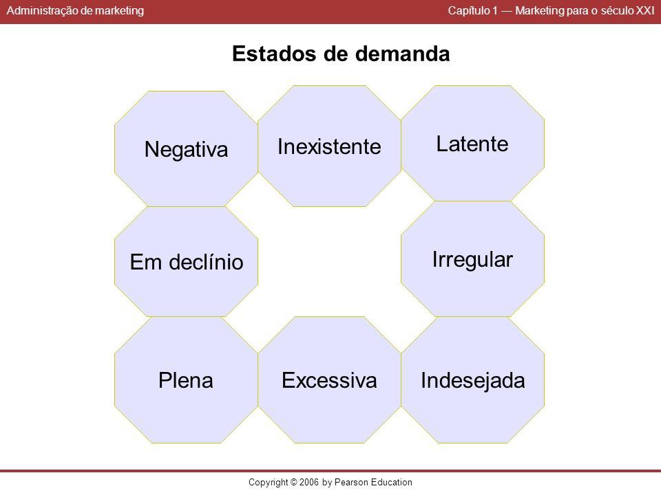 Administração de marketingCapítulo 1 Marketing para o século XXI Copyright © 2006 by Pearson Education Estados de demanda Inexistente Latente Em declí
