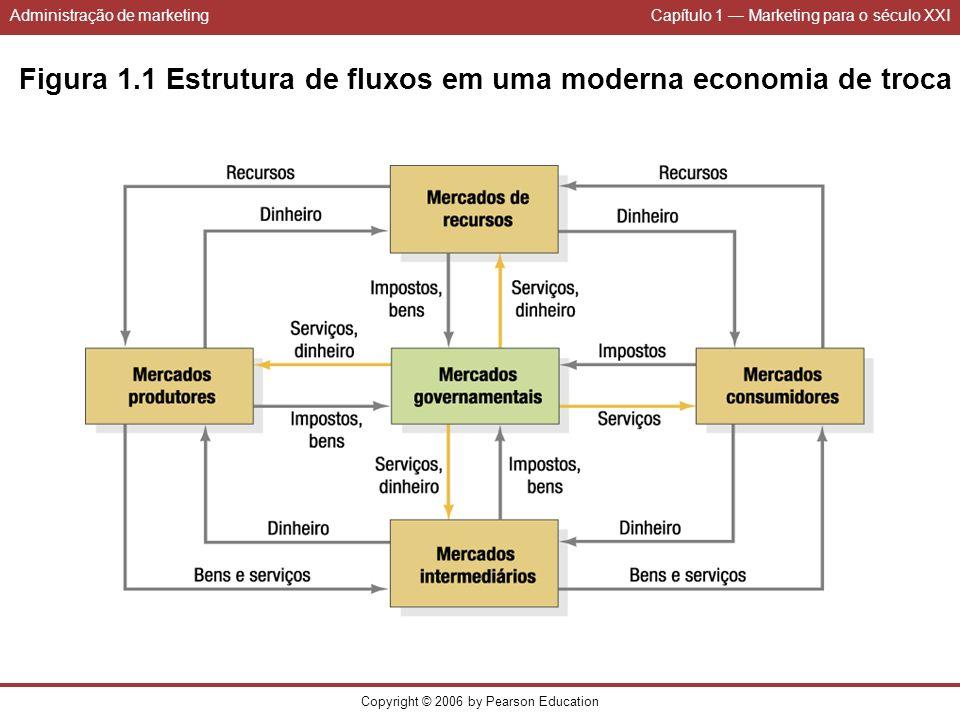 Administração de marketingCapítulo 1 Marketing para o século XXI Copyright © 2006 by Pearson Education Figura 1.1 Estrutura de fluxos em uma moderna e