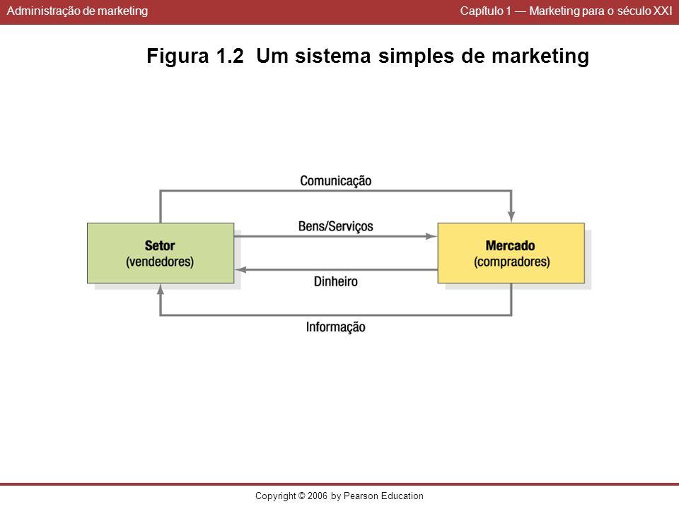 Administração de marketingCapítulo 1 Marketing para o século XXI Copyright © 2006 by Pearson Education Figura 1.2 Um sistema simples de marketing