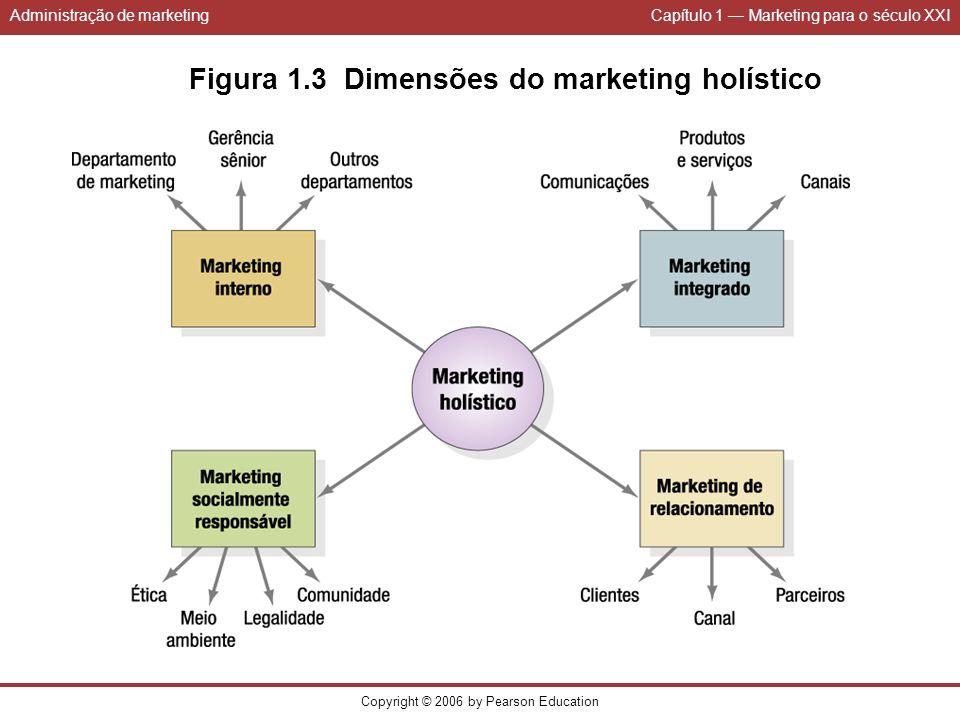 Administração de marketingCapítulo 1 Marketing para o século XXI Copyright © 2006 by Pearson Education Figura 1.3 Dimensões do marketing holístico
