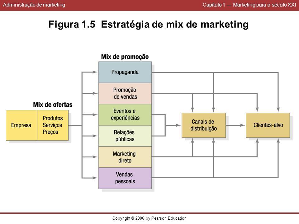 Administração de marketingCapítulo 1 Marketing para o século XXI Copyright © 2006 by Pearson Education Figura 1.5 Estratégia de mix de marketing
