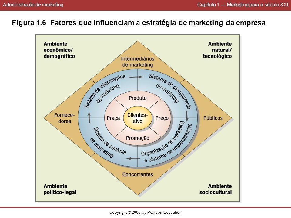 Administração de marketingCapítulo 1 Marketing para o século XXI Copyright © 2006 by Pearson Education Figura 1.6 Fatores que influenciam a estratégia