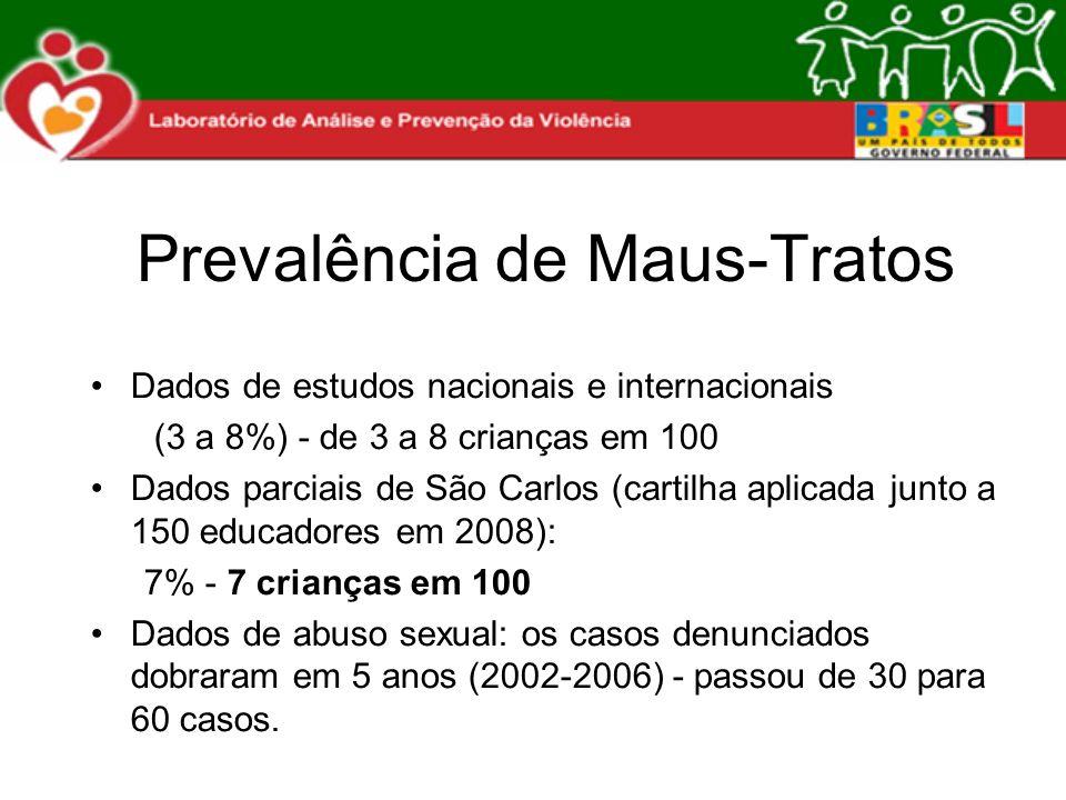 Prevalência de Maus-Tratos Dados de estudos nacionais e internacionais (3 a 8%) - de 3 a 8 crianças em 100 Dados parciais de São Carlos (cartilha apli