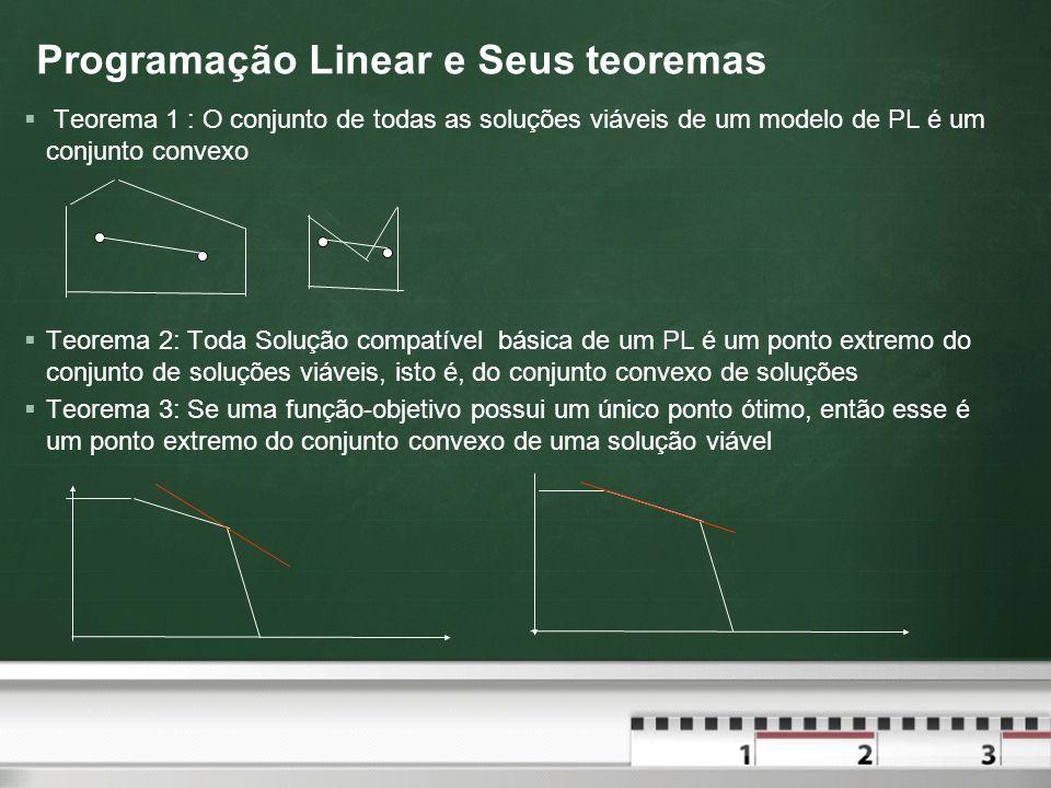 Programação Linear e Seus teoremas Teorema 1 : O conjunto de todas as soluções viáveis de um modelo de PL é um conjunto convexo Teorema 2: Toda Soluçã