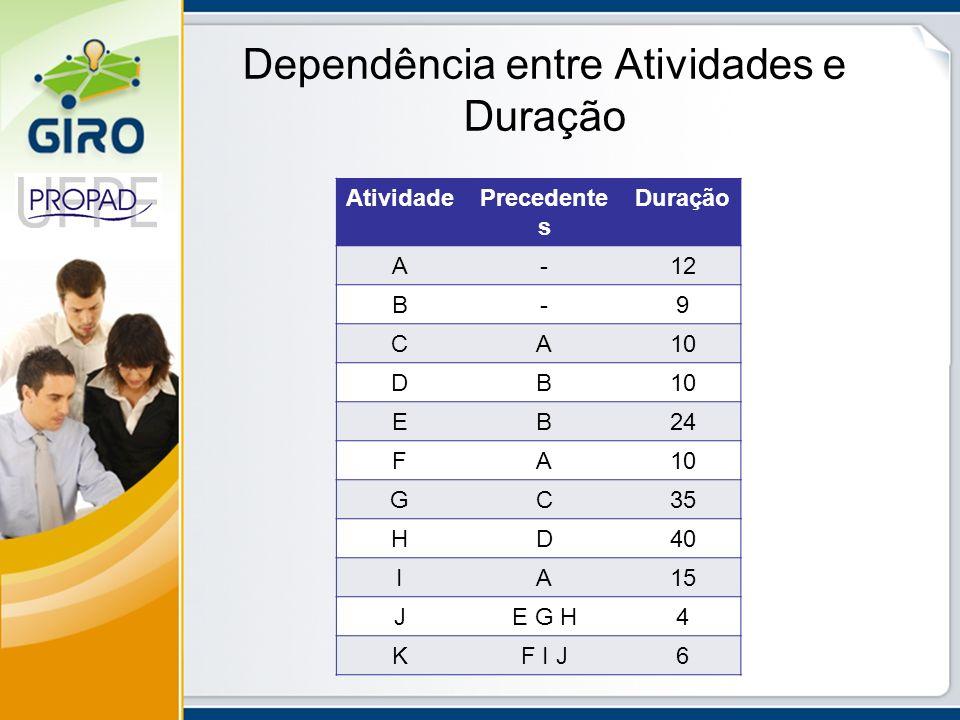 Dependência entre Atividades e Duração AtividadePrecedente s Duração A-12 B-9 CA10 DB EB24 FA10 GC35 HD40 IA15 JE G H4 KF I J6