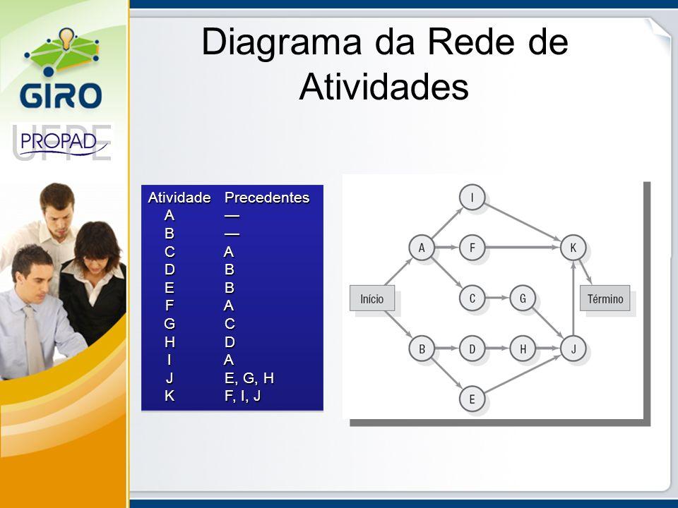 Diagrama da Rede de Atividades Atividade Precedentes A A B B C A D B E B F A G C H D I A J E, G, H K F, I, J Atividade Precedentes A A B B C A D B E B
