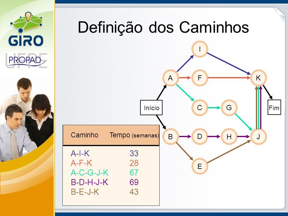 Definição dos Caminhos FimInício A B C D E F G H I J K CaminhoTempo (semanas) A-I-K33 A-F-K28 A-C-G-J-K67 B-D-H-J-K69 B-E-J-K43