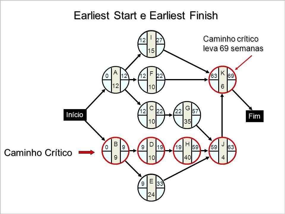 Earliest Start e Earliest Finish Caminho Crítico Caminho crítico leva 69 semanas K6K6 C 10 G 35 J4J4 H 40 B9B9 D 10 E 24 I 15 Fim Início A 12 F 10 0 9
