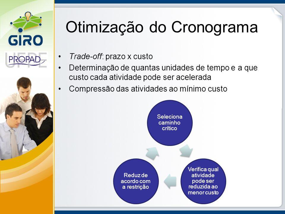 Otimização do Cronograma Trade-off: prazo x custo Determinação de quantas unidades de tempo e a que custo cada atividade pode ser acelerada Compressão