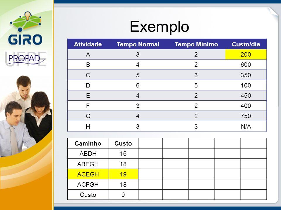Exemplo AtividadeTempo NormalTempo MínimoCusto/dia A32200 B42600 C53350 D65100 E42450 F32400 G42750 H33N/A CaminhoCusto ABDH16 ABEGH18 ACEGH19 ACFGH18