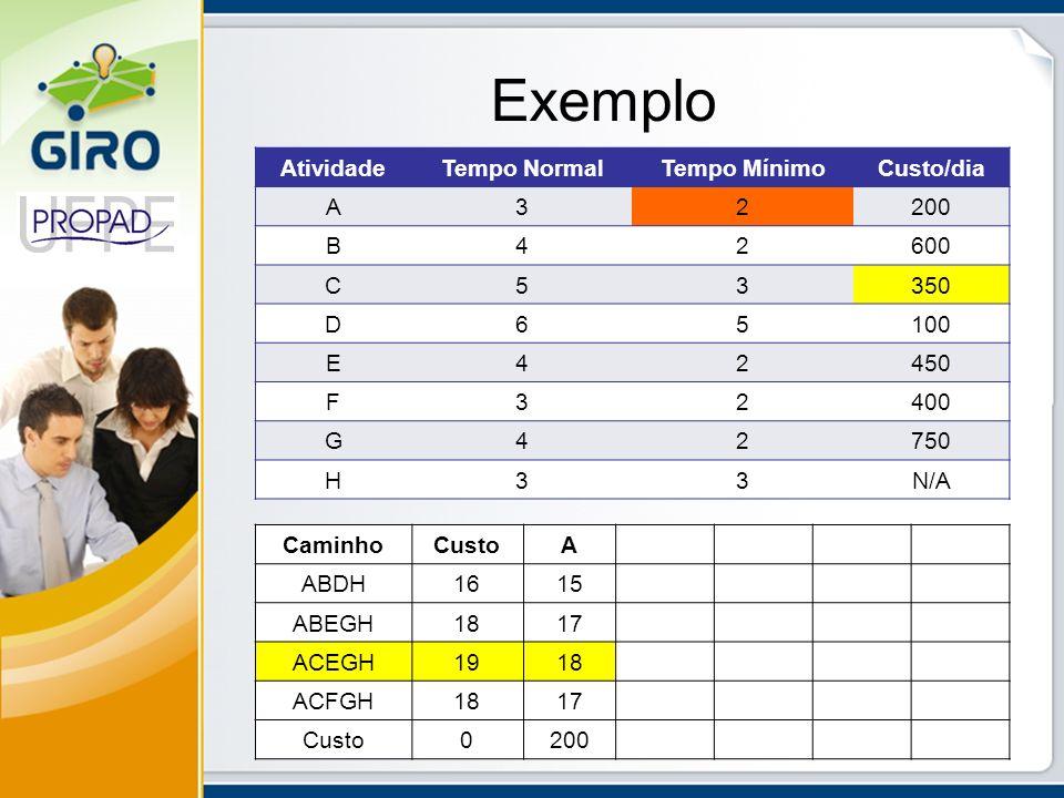 Exemplo AtividadeTempo NormalTempo MínimoCusto/dia A32200 B42600 C53350 D65100 E42450 F32400 G42750 H33N/A CaminhoCustoA ABDH1615 ABEGH1817 ACEGH1918