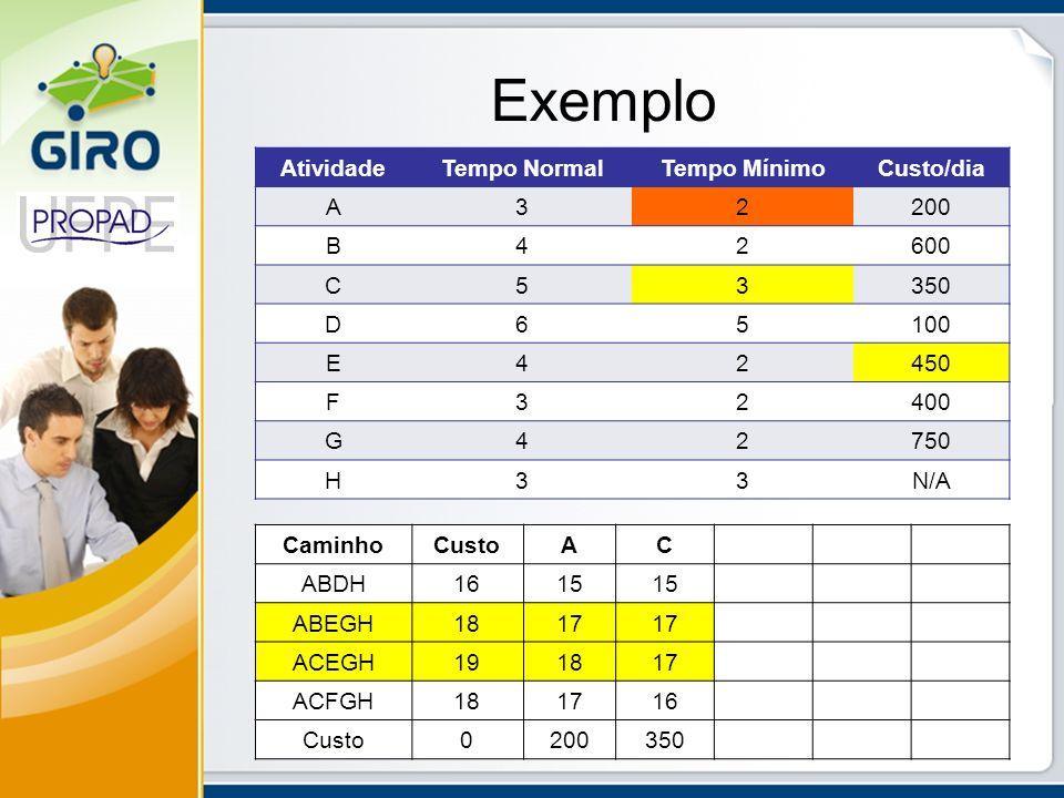 Exemplo AtividadeTempo NormalTempo MínimoCusto/dia A32200 B42600 C53350 D65100 E42450 F32400 G42750 H33N/A CaminhoCustoAC ABDH1615 ABEGH1817 ACEGH1918
