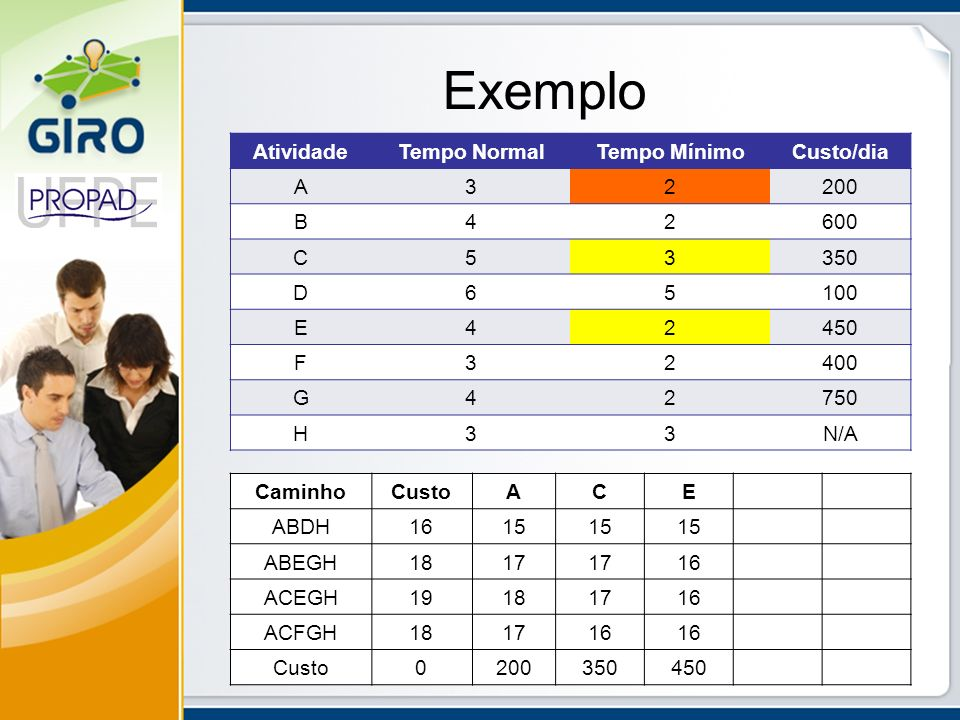 Exemplo AtividadeTempo NormalTempo MínimoCusto/dia A32200 B42600 C53350 D65100 E42450 F32400 G42750 H33N/A CaminhoCustoACE ABDH1615 ABEGH1817 16 ACEGH
