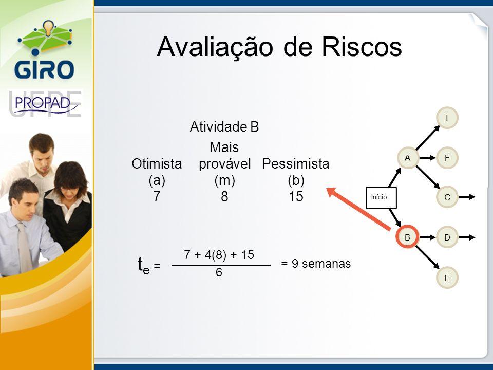 Avaliação de Riscos Atividade B Mais OtimistaprovávelPessimista (a)(m)(b) 7815 AF I C D E B Início t e = 7 + 4(8) + 15 6 = 9 semanas
