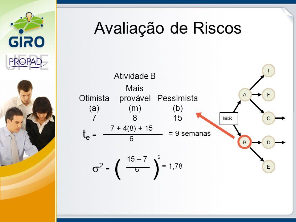 Avaliação de Riscos Atividade B Mais OtimistaprovávelPessimista (a)(m)(b) 7815 AF I C D E B Início t e = 7 + 4(8) + 15 6 2 = ( ) 15 – 7 6 2 = 9 semana