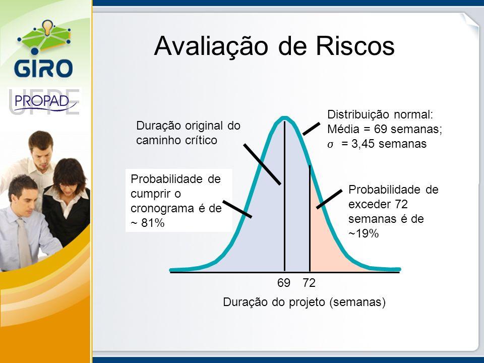 Avaliação de Riscos Duração original do caminho crítico Duração do projeto (semanas) 6972 Distribuição normal: Média = 69 semanas; = 3,45 semanas Prob