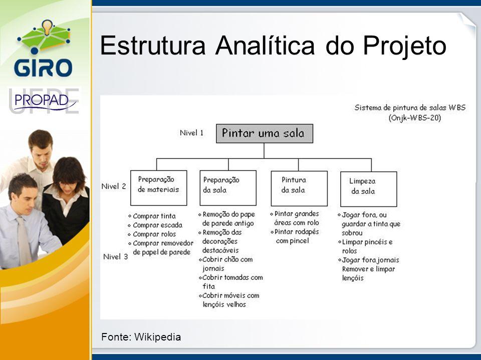 Estrutura Analítica do Projeto Fonte: Wikipedia