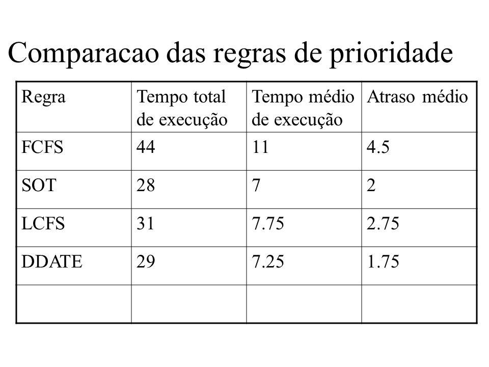 Comparacao das regras de prioridade RegraTempo total de execução Tempo médio de execução Atraso médio FCFS44114.5 SOT2872 LCFS317.752.75 DDATE297.251.