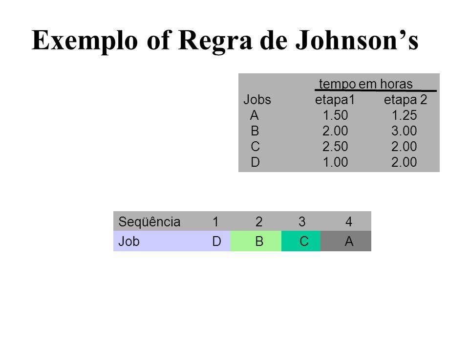 Exemplo of Regra de Johnsons Seqüência 1 2 3 4 Job D A B C tempo em horas Jobs etapa1etapa 2 A 1.50 1.25 B 2.00 3.00 C 2.50 2.00 D 1.00 2.00