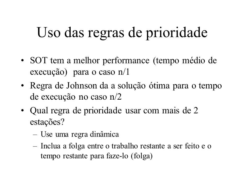 Uso das regras de prioridade SOT tem a melhor performance (tempo médio de execução) para o caso n/1 Regra de Johnson da a solução ótima para o tempo d