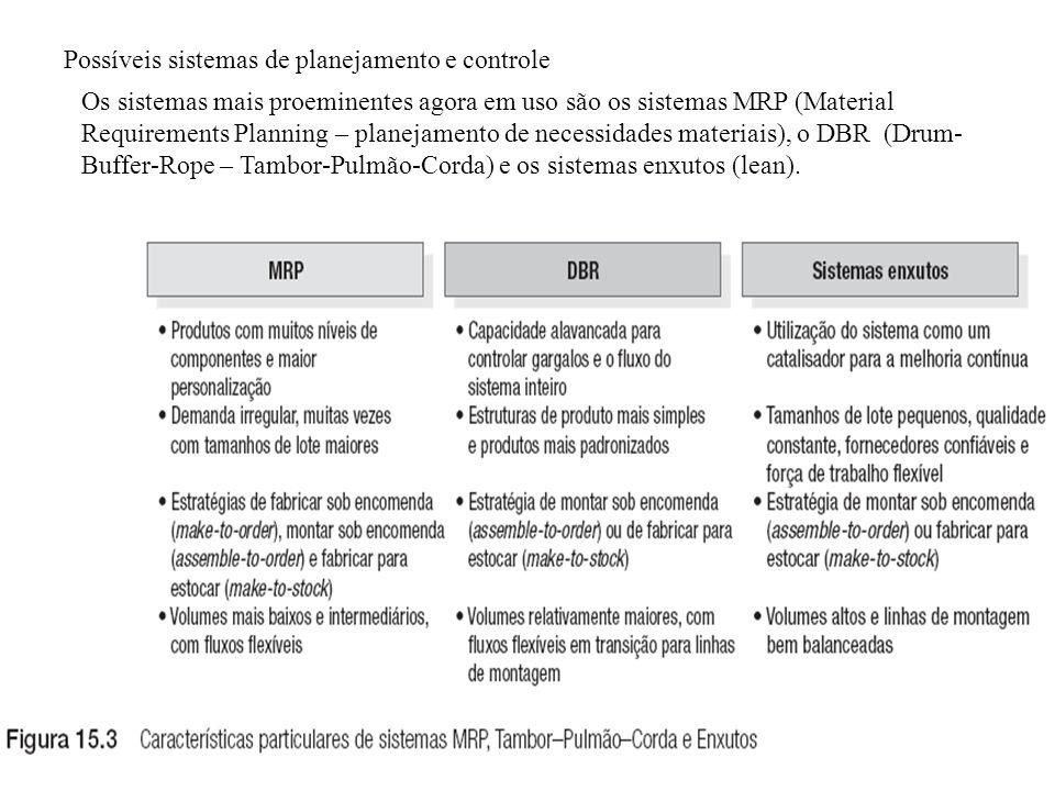 Os sistemas mais proeminentes agora em uso são os sistemas MRP (Material Requirements Planning – planejamento de necessidades materiais), o DBR (Drum-