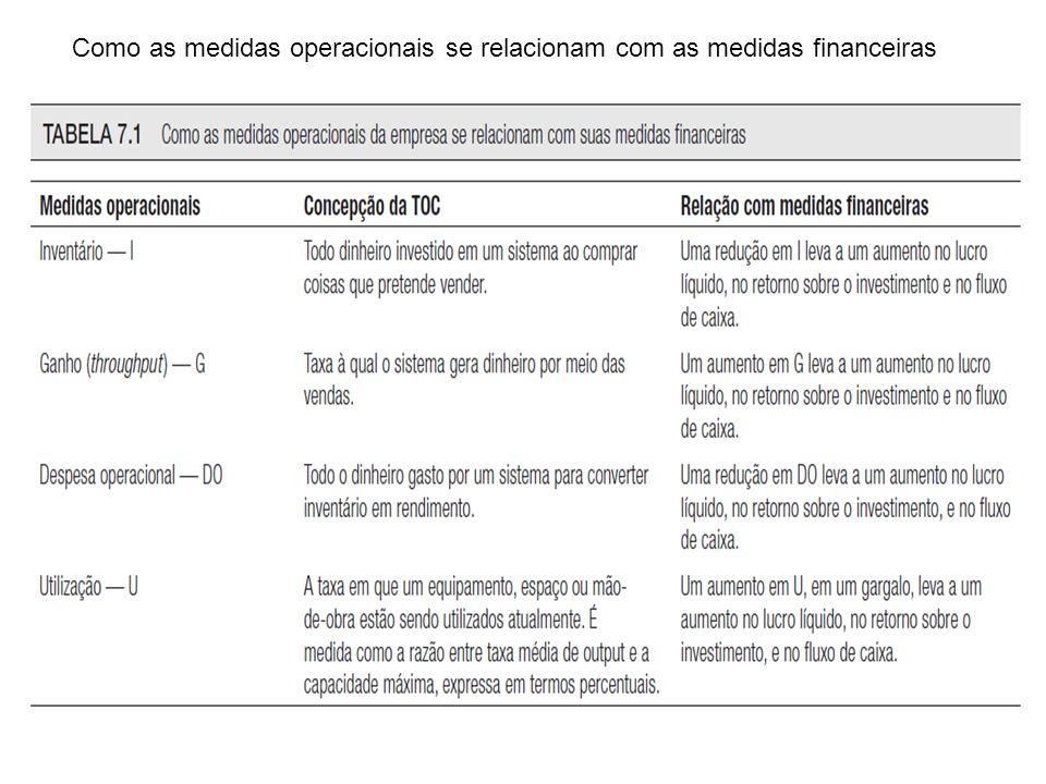 Krajewski | Ritzman | Malhotra© 2009 by Pearson Education Slide 4 Capítulo 1 | Administração das restrições Como as medidas operacionais se relacionam