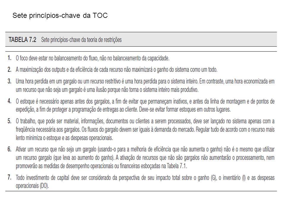 Krajewski | Ritzman | Malhotra© 2009 by Pearson Education Slide 5 Capítulo 1 | Administração das restrições Sete princípios-chave da TOC