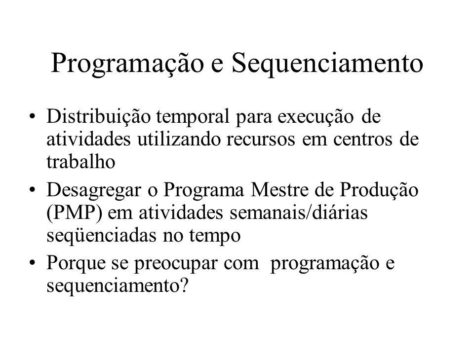 Programação e Sequenciamento Distribuição temporal para execução de atividades utilizando recursos em centros de trabalho Desagregar o Programa Mestre