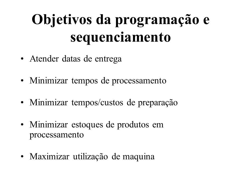 Objetivos da programação e sequenciamento Atender datas de entrega Minimizar tempos de processamento Minimizar tempos/custos de preparação Minimizar e