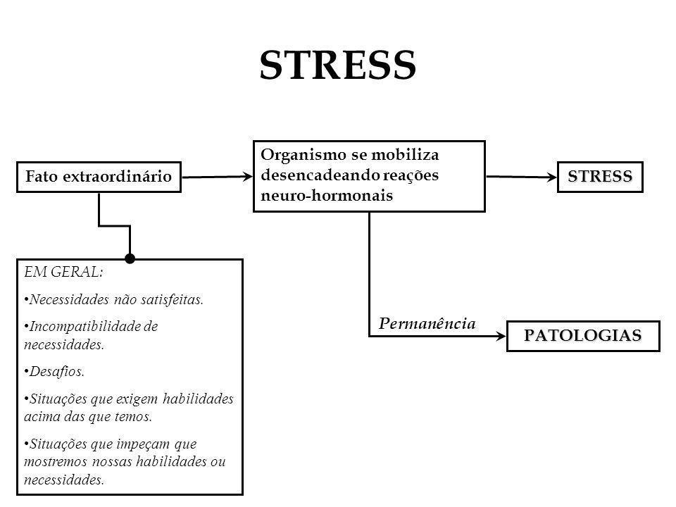 STRESS Fato extraordinário Organismo se mobiliza desencadeando reações neuro-hormonais STRESS EM GERAL: Necessidades não satisfeitas. Incompatibilidad