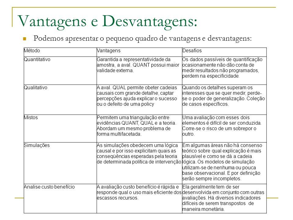 Vantagens e Desvantagens: MétodoVantagensDesafios QuantitativoGarantida a representatividade da amostra, a aval. QUANT possui maior validade externa.