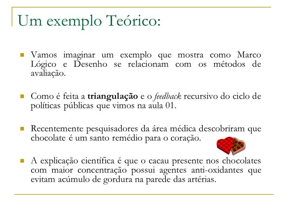 Um exemplo Teórico: Vamos imaginar um exemplo que mostra como Marco Lógico e Desenho se relacionam com os métodos de avaliação. Como é feita a triangu