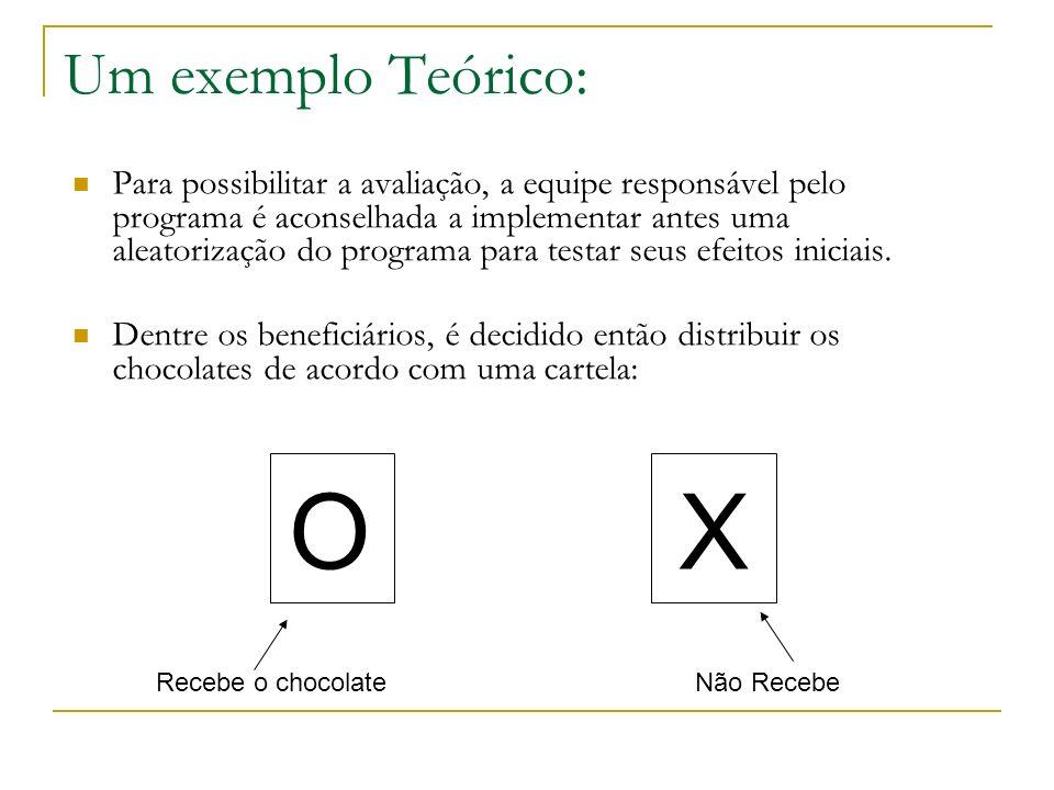 Um exemplo Teórico: Para possibilitar a avaliação, a equipe responsável pelo programa é aconselhada a implementar antes uma aleatorização do programa
