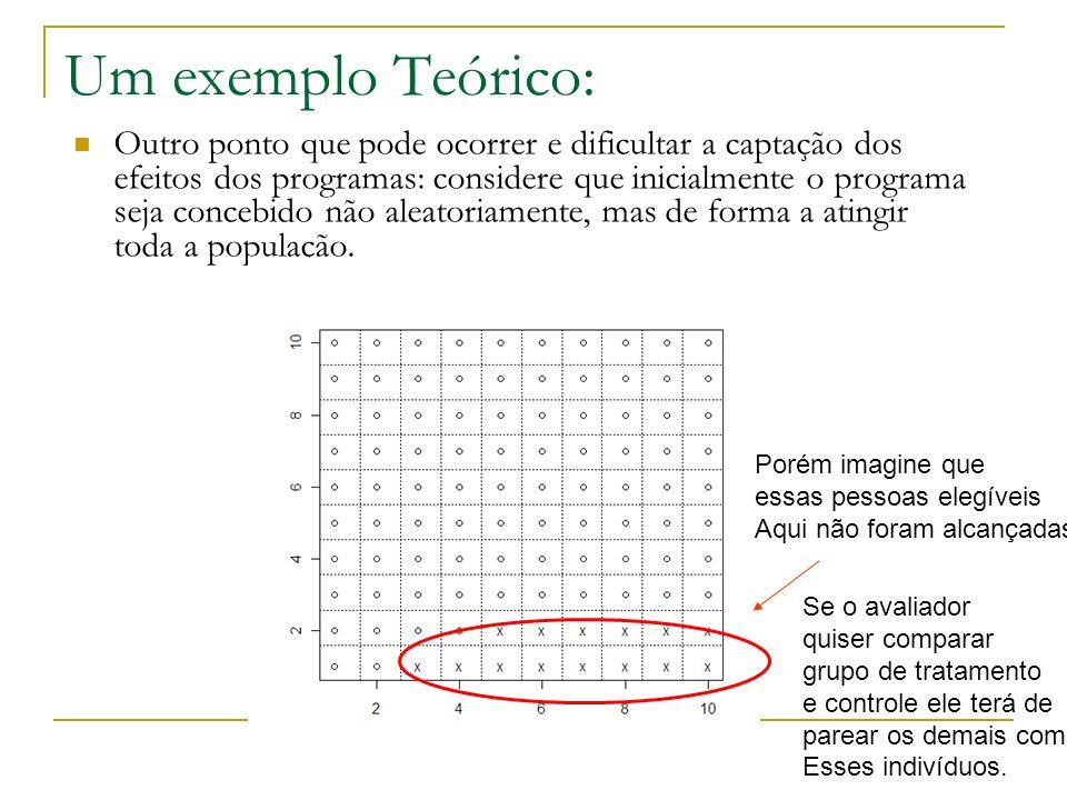 Um exemplo Teórico: Outro ponto que pode ocorrer e dificultar a captação dos efeitos dos programas: considere que inicialmente o programa seja concebi