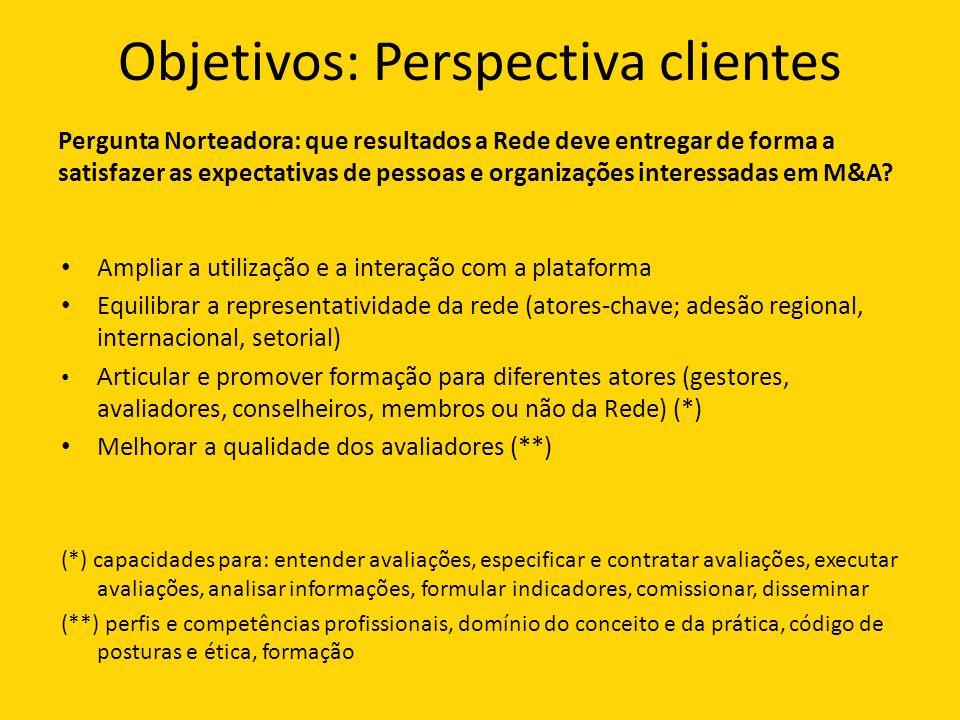Objetivos: Perspectiva clientes Pergunta Norteadora: que resultados a Rede deve entregar de forma a satisfazer as expectativas de pessoas e organizações interessadas em M&A.