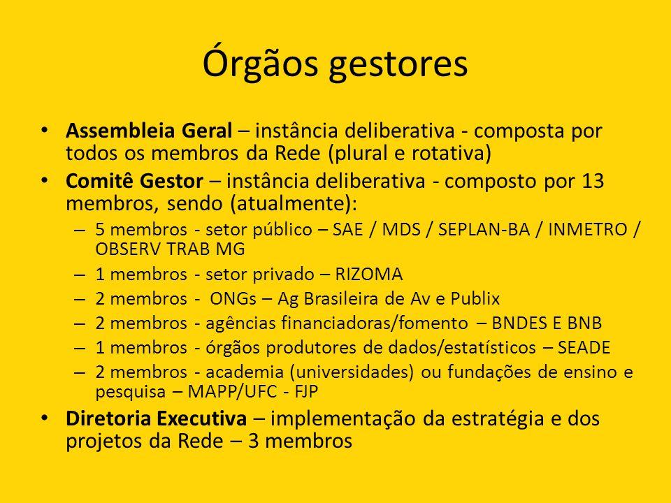 Órgãos gestores Assembleia Geral – instância deliberativa - composta por todos os membros da Rede (plural e rotativa) Comitê Gestor – instância deliberativa - composto por 13 membros, sendo (atualmente): – 5 membros - setor público – SAE / MDS / SEPLAN-BA / INMETRO / OBSERV TRAB MG – 1 membros - setor privado – RIZOMA – 2 membros - ONGs – Ag Brasileira de Av e Publix – 2 membros - agências financiadoras/fomento – BNDES E BNB – 1 membros - órgãos produtores de dados/estatísticos – SEADE – 2 membros - academia (universidades) ou fundações de ensino e pesquisa – MAPP/UFC - FJP Diretoria Executiva – implementação da estratégia e dos projetos da Rede – 3 membros
