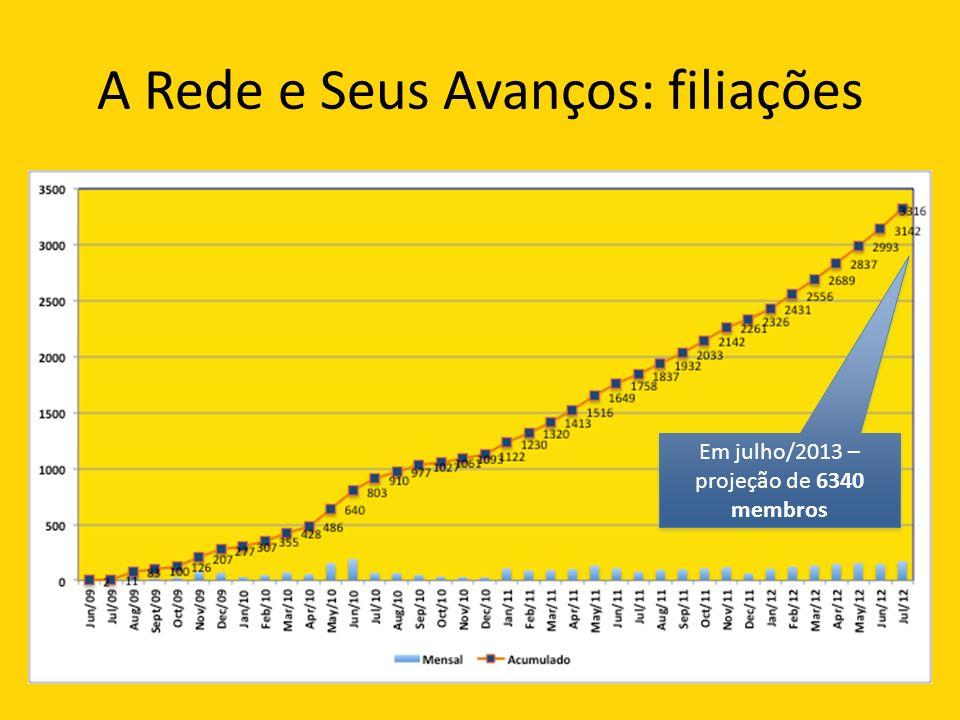 A Rede e Seus Avanços: filiações Em julho/2013 – projeção de 6340 membros
