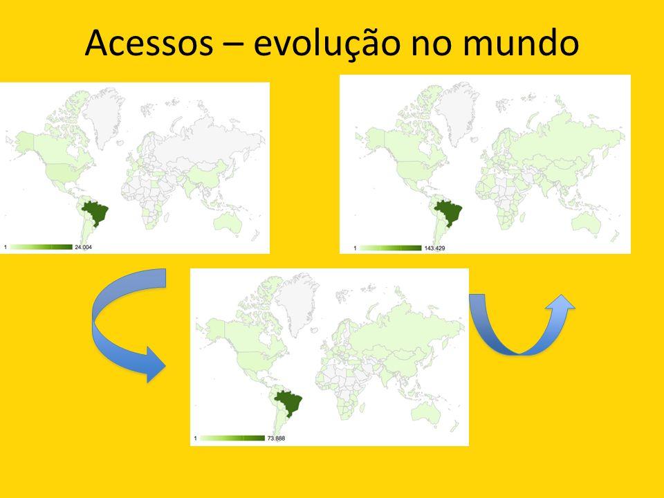 Acessos – evolução no mundo