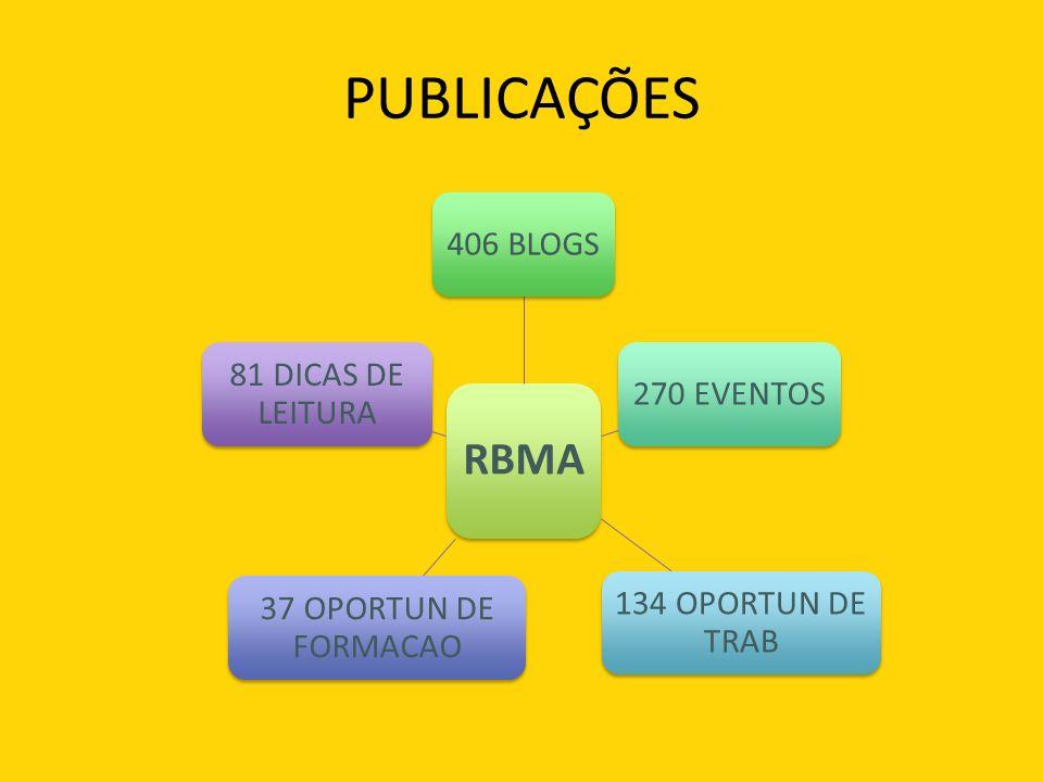 PUBLICAÇÕES RBMA 406 BLOGS270 EVENTOS 134 OPORTUN DE TRAB 37 OPORTUN DE FORMACAO 81 DICAS DE LEITURA