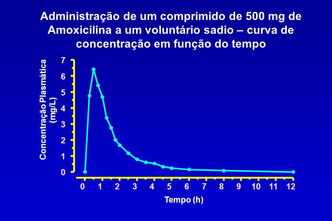 Via Pulmonar Área grande e altamente vascularizada (Alvéolos/Vias aéreas – 80-100 m 2 ) Alta permeabilidade do alvéolo a produtos biológicos Absorção rápida, cinética de primeira ordem